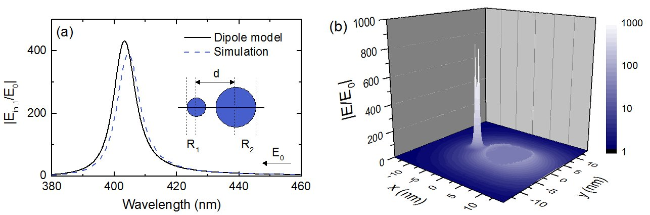 Comparison of field enhancement in cascaded plasmon dimer using a point dipole model vs. using full numerical simulation