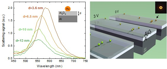 Scattering spectrum of plasmon a resonant gold nanoparticle on an aluminum film anodized at different voltages