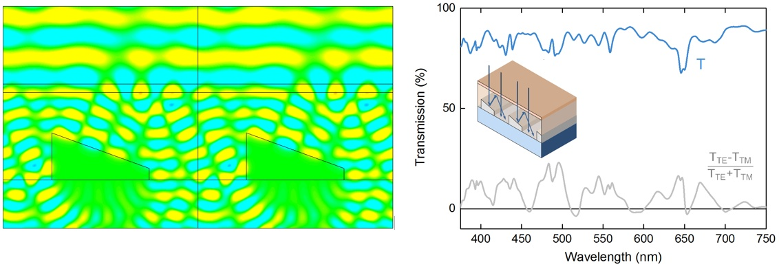 Simulated operation electric fields on a silver catoptric electrode at a wavelength of 417nm (TE) and the broadband transmission spectrum for unpolarized light