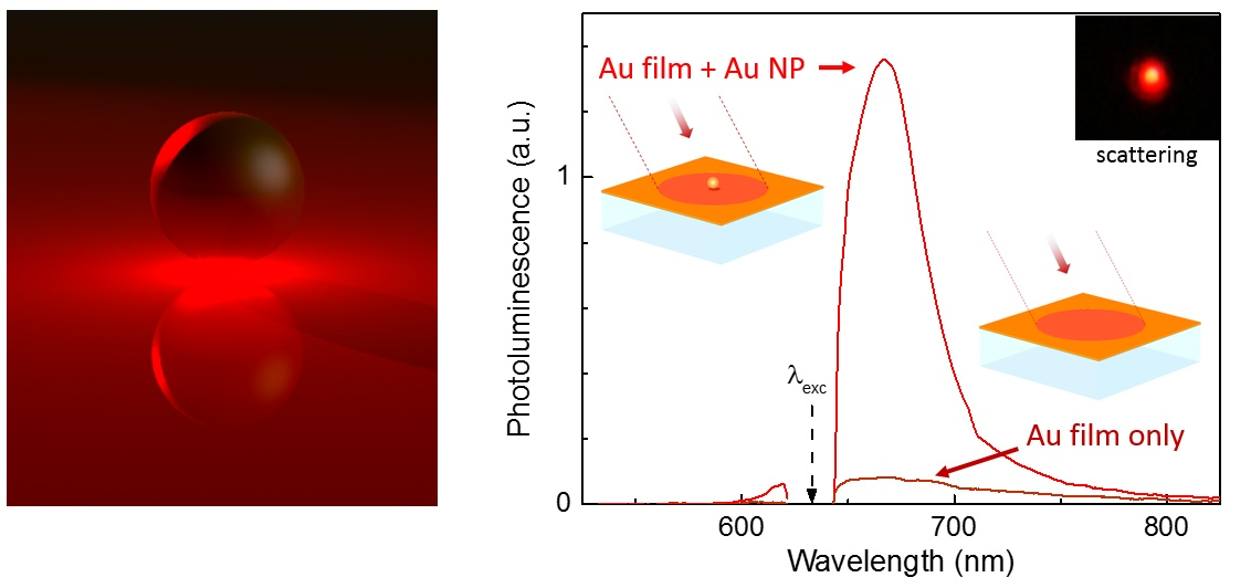 Rendering of gap mode enhanced photoluminescence (left) and measured PL with and without a nanoparticle on a gold film (right)