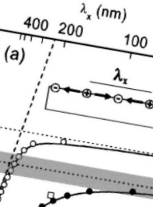 Zoomed in figure from article Phys. Rev. B 69, 45418 (2004)